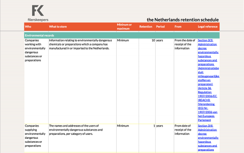 Environmental records retention Netherlands