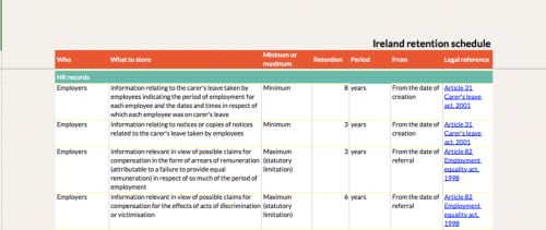 Ireland retention periods employee data