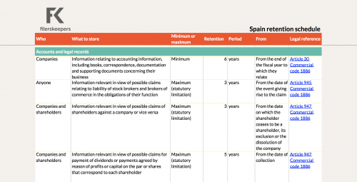 Spain retention periods company data