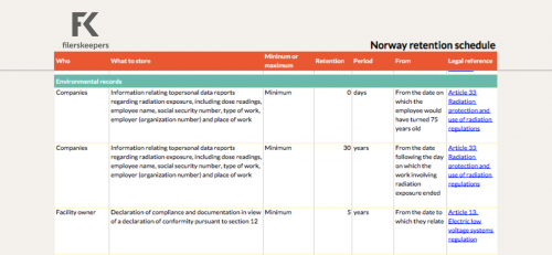 Norway retention periods environmental data