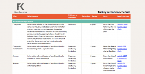Turkey retention periods company data