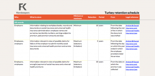 Turkey retention periods employee data