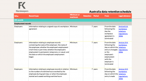 filerskeepers Australia HR records retention