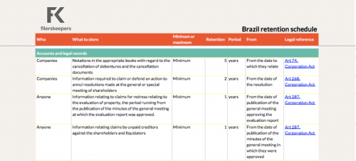 Brazil retention periods company data
