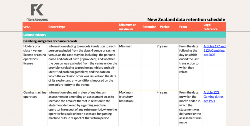 filerskeepers New Zealand leisure industry records retention